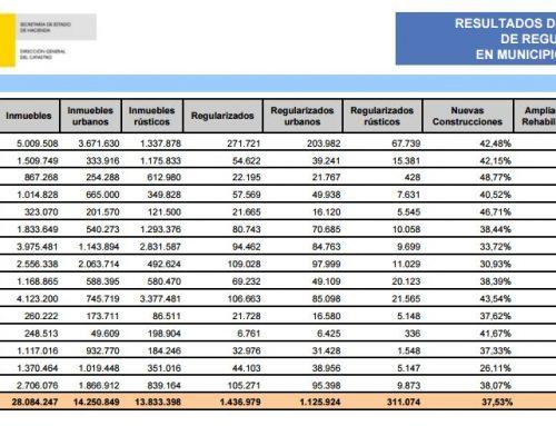 Publicación de los resultados de la Regularización Catastral