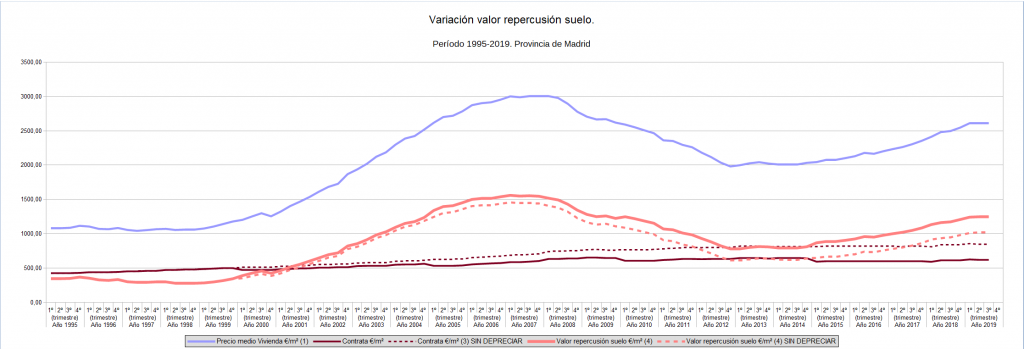 efecto-depreciacion-variacion-suelo